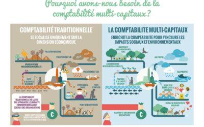 La Comptabilité multi-capitaux