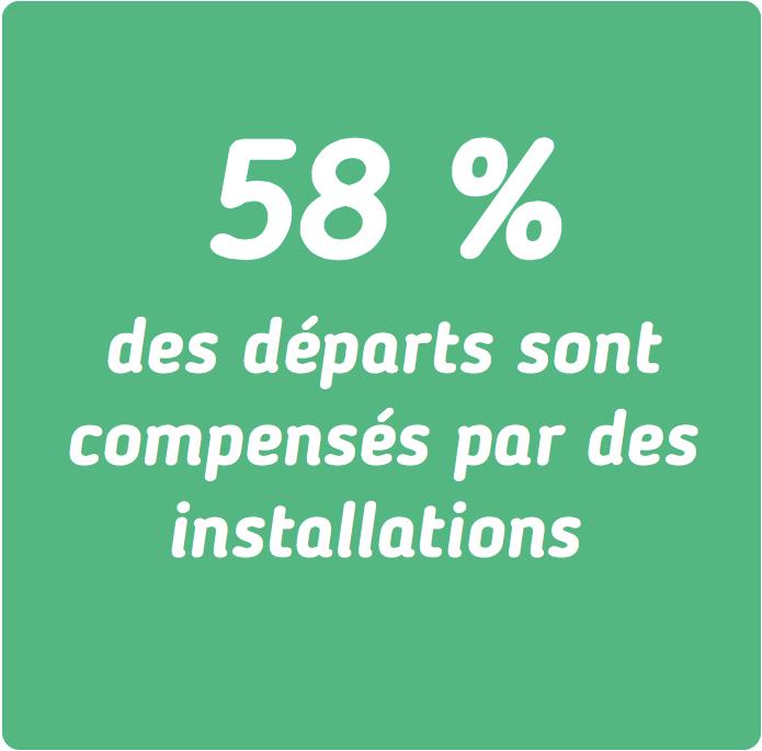 58% des départs sont compensés par des installations