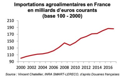 France : une balance commerciale agroalimentaire déficitaire